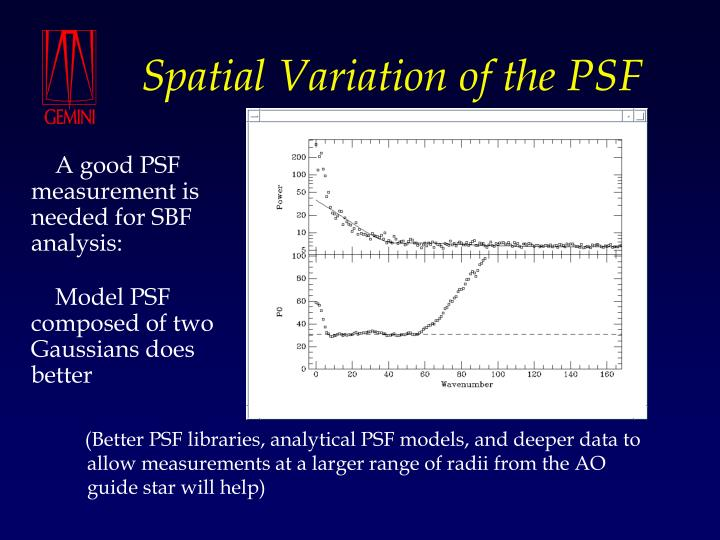 Spatial Variation of the PSF
