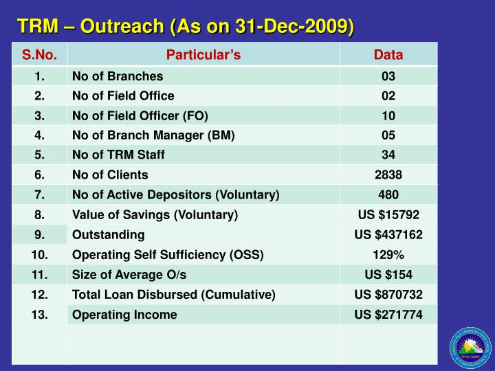 TRM – Outreach (As on 31-Dec-2009)