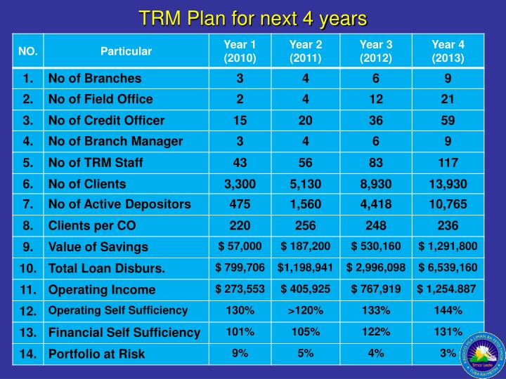 TRM Plan for next 4 years