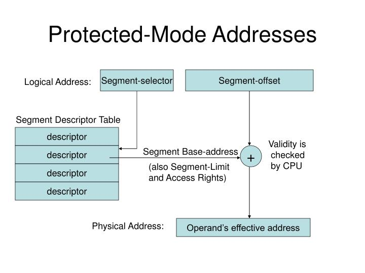 Protected-Mode Addresses