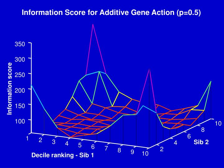 Information Score for Additive Gene Action (p=0.5)