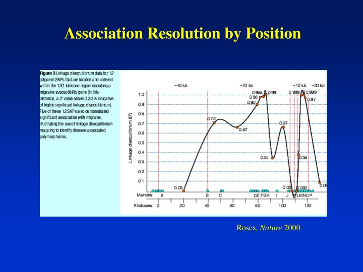 Association Resolution by Position