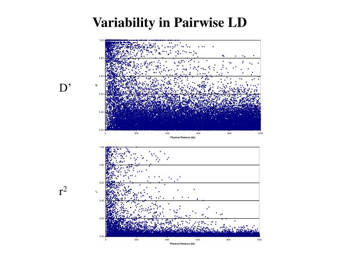 Variability in Pairwise LD