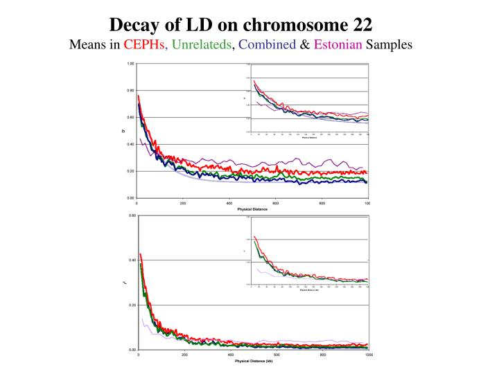 Decay of LD on chromosome 22