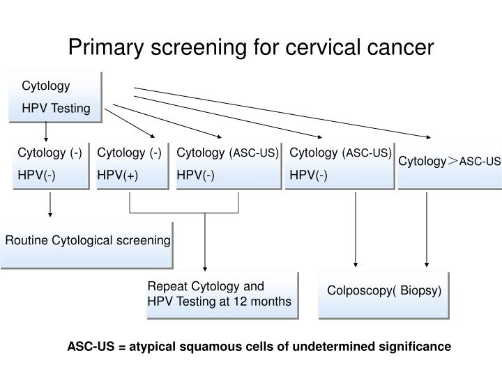 Primary screening for cervical cancer