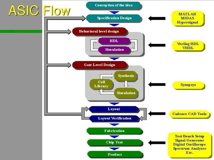 ASIC Flow