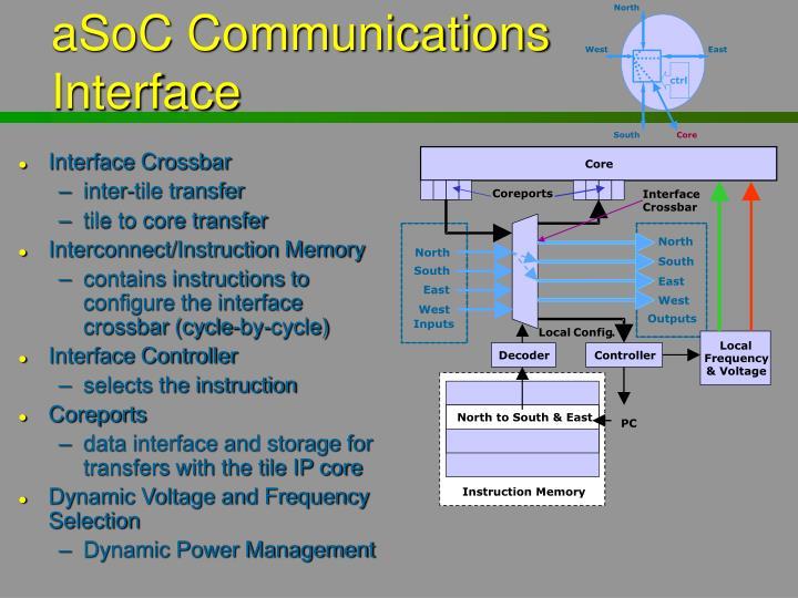 aSoC Communications Interface