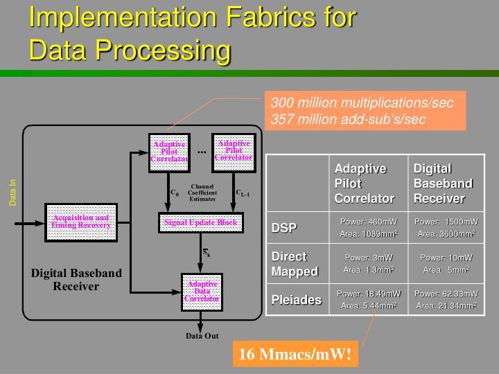 Implementation Fabrics for