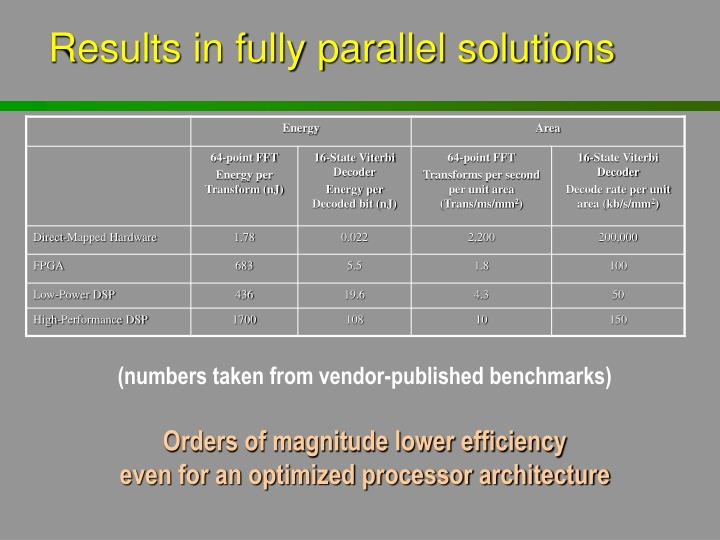 Results in fully parallel solutions