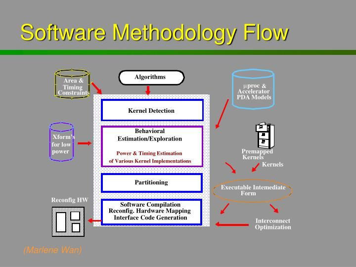 Software Methodology Flow