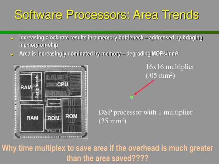 Software Processors: Area Trends