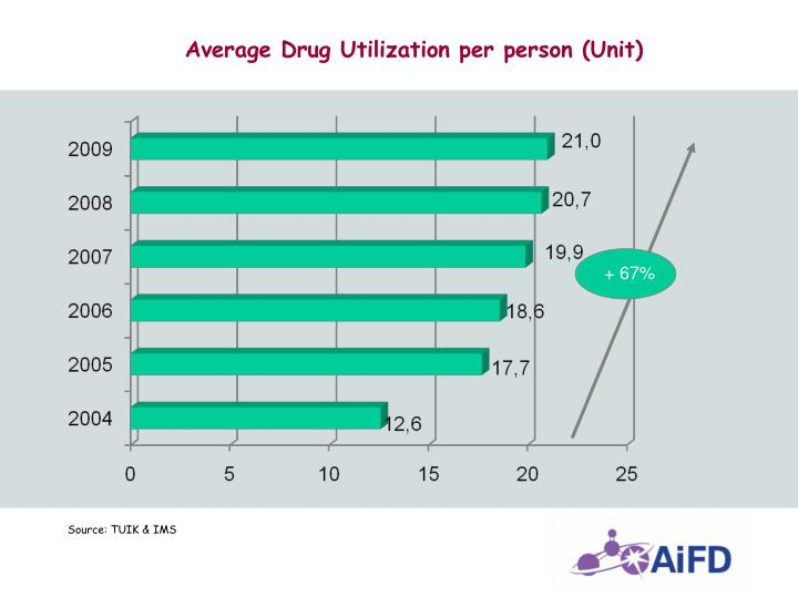 Average Drug Utilization per person (Unit)