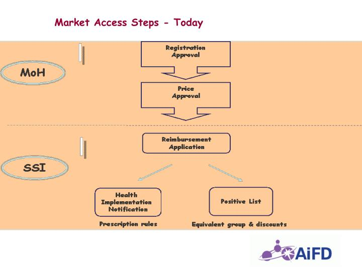 Market Access Steps - Today