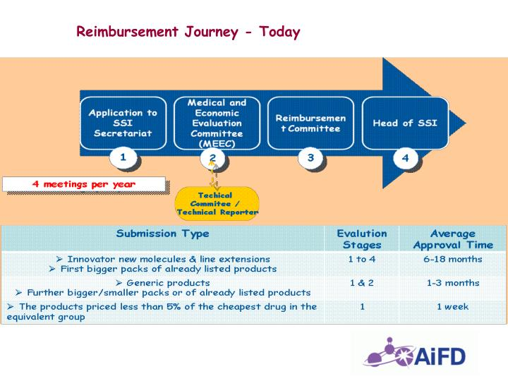 Reimbursement Journey - Today