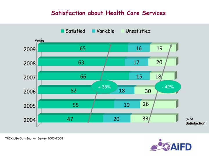 Satisfaction about Health Care Services