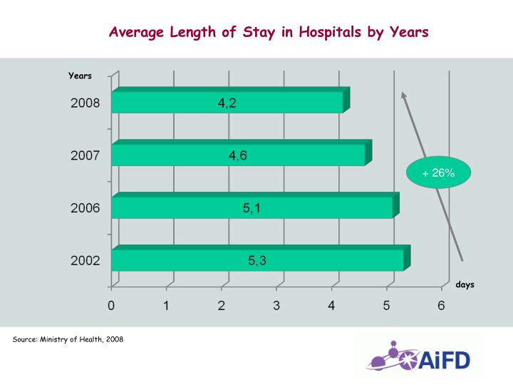 Average Length of Stay in Hospitals by Years