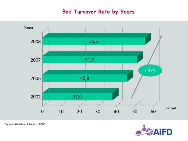 Bed Turnover Rate by Years