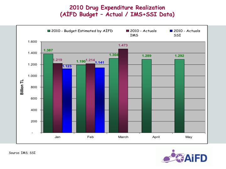 2010 Drug Expenditure Realization