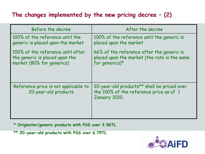 The changes implemented by the new pricing decree