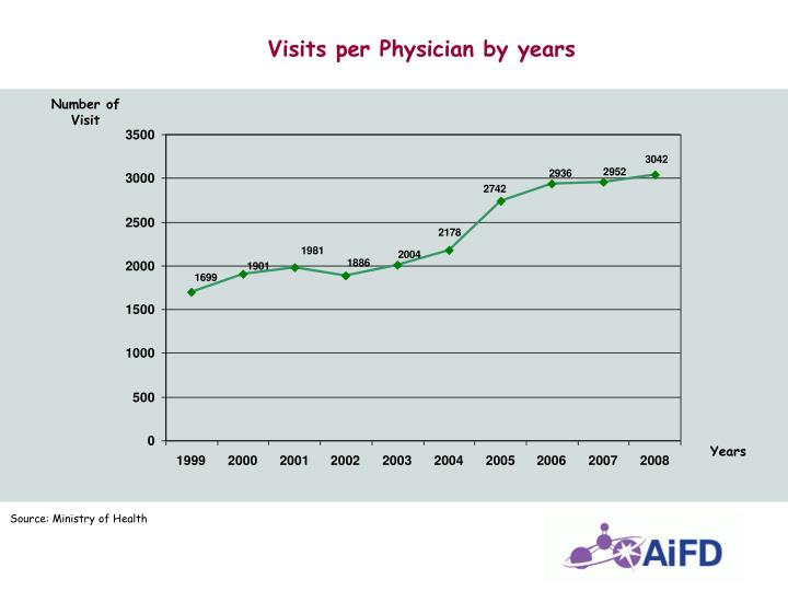 Visits per Physician by years
