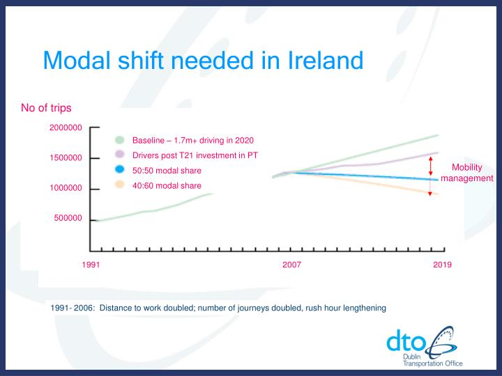 Modal shift needed in ireland