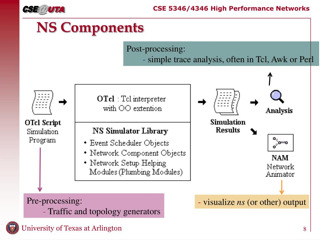 PPT - NS-2 Tutorial PowerPoint Presentation - ID:3370971