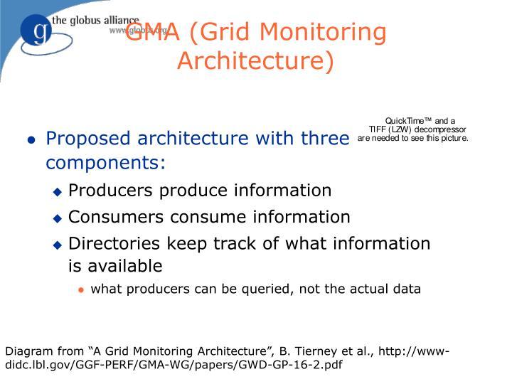 GMA (Grid Monitoring Architecture)