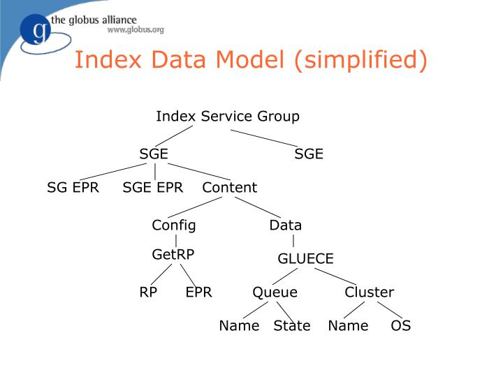 Index Data Model (simplified)