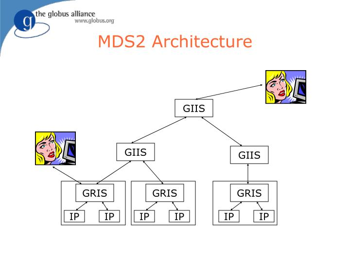 MDS2 Architecture