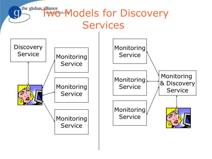 Two Models for Discovery Services