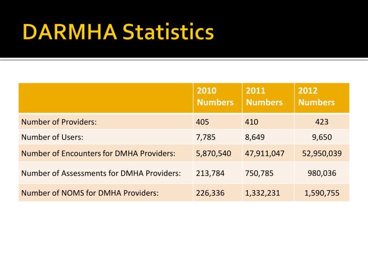 Darmha statistics