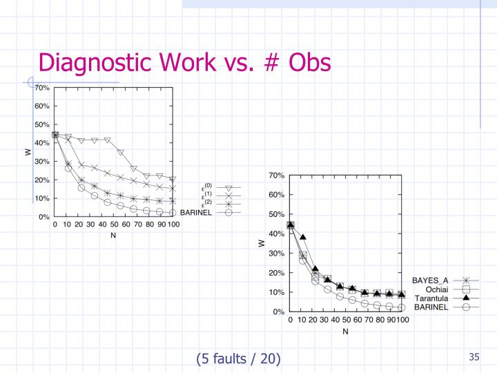 Diagnostic Work vs. # Obs