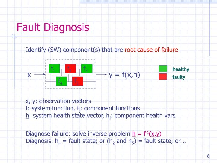 Fault Diagnosis