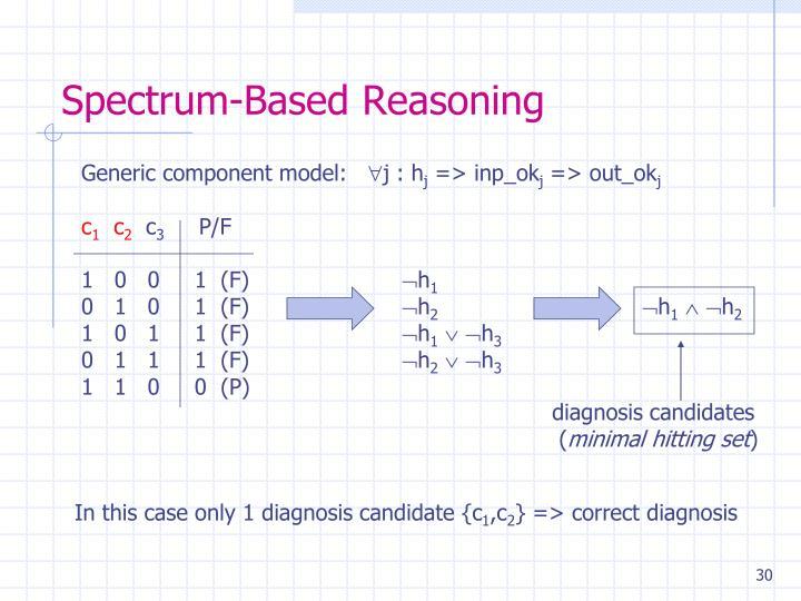 Spectrum-Based Reasoning