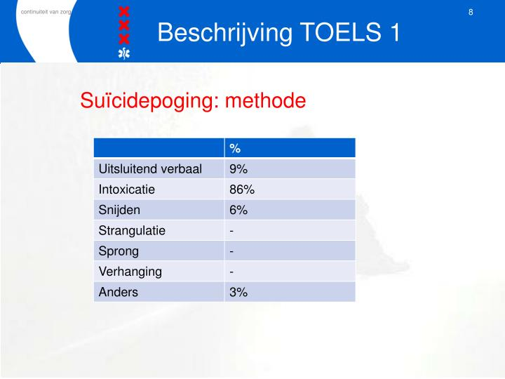 Suïcidepoging: methode