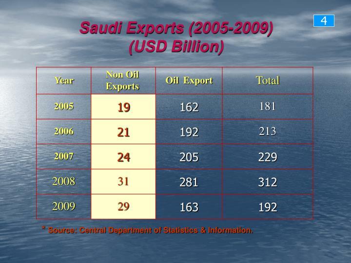 Saudi Exports (2005-2009)