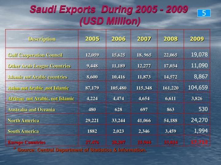Saudi Exports  During 2005 - 2009