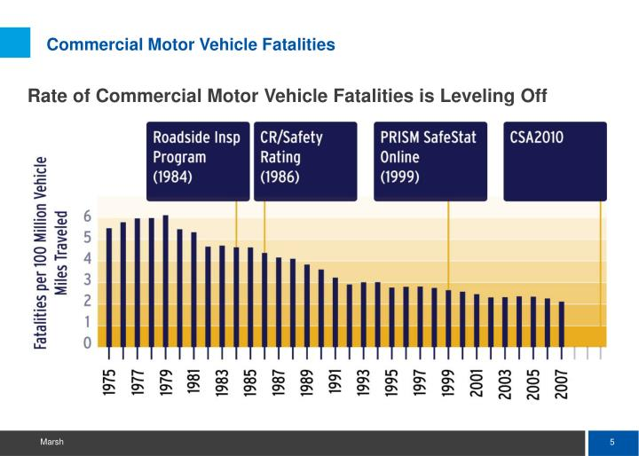 Commercial Motor Vehicle Fatalities