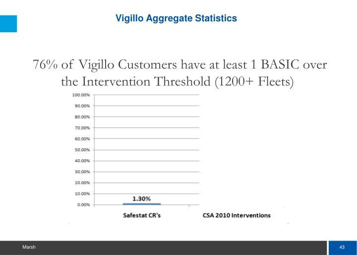 Vigillo Aggregate Statistics
