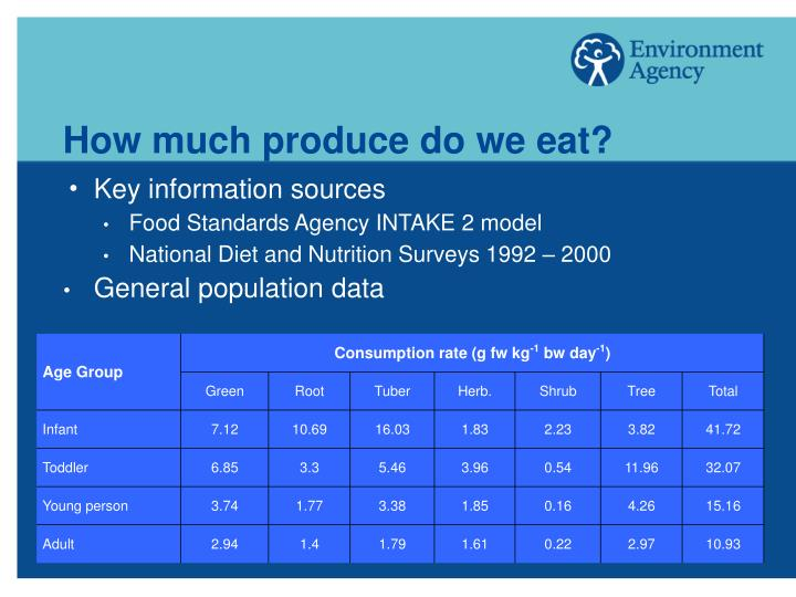 How much produce do we eat?