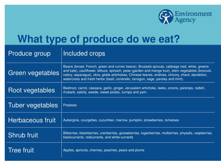 What type of produce do we eat?