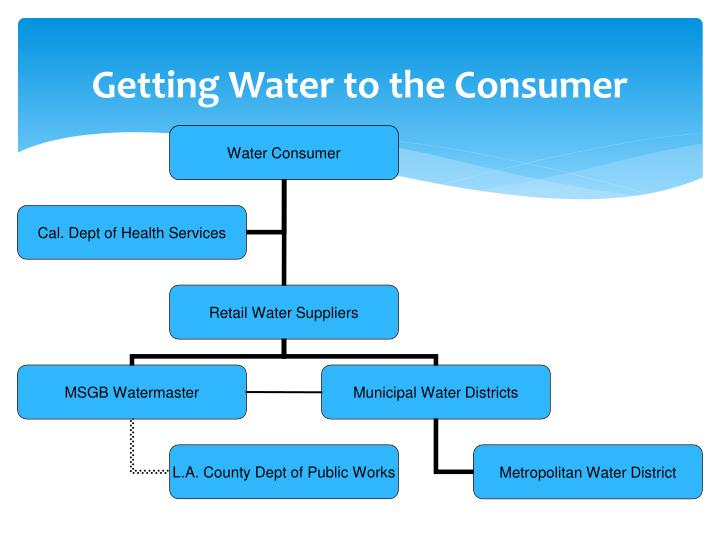 Getting Water to the Consumer