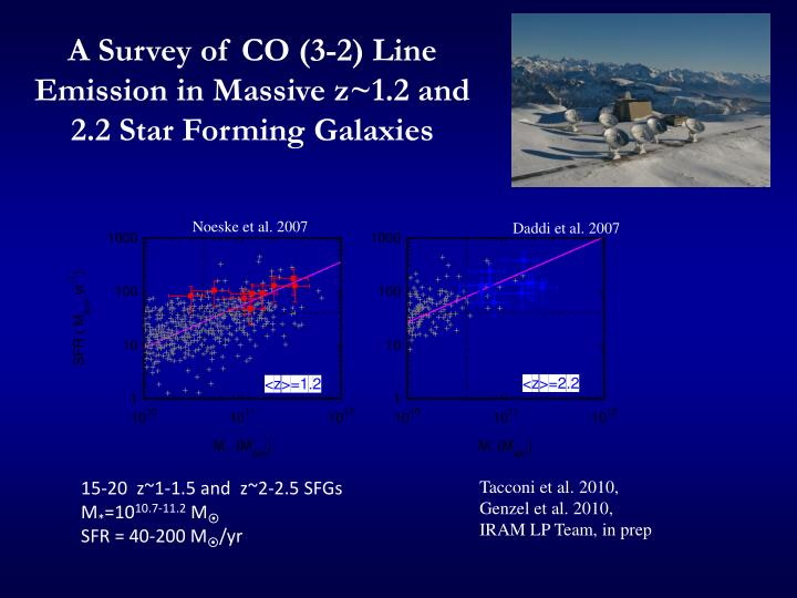 A survey of co 3 2 line emission in massive z 1 2 and 2 2 star forming galaxies