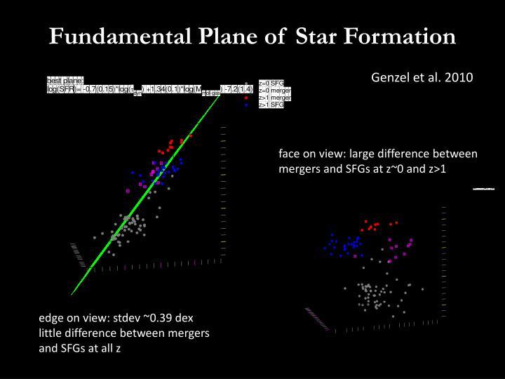 Fundamental Plane of Star Formation