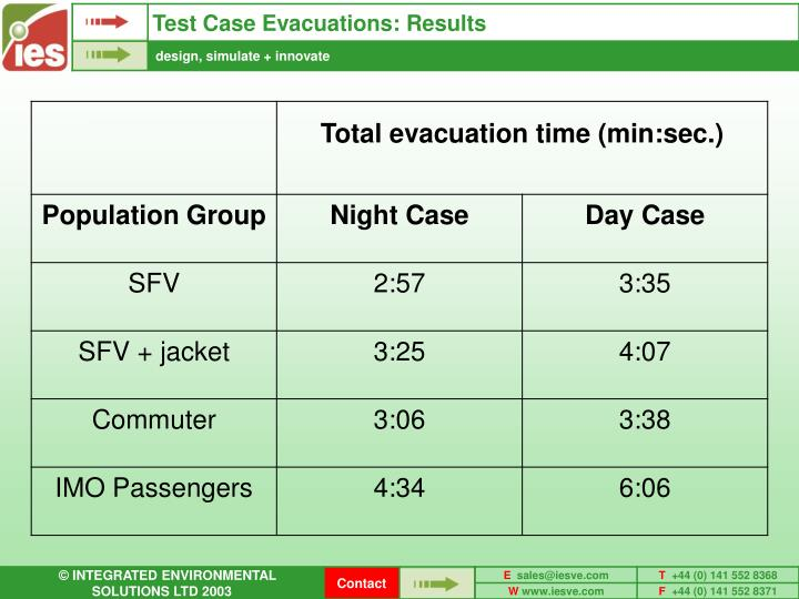Test Case Evacuations: Results