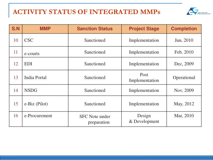 ACTIVITY STATUS OF INTEGRATED MMPs