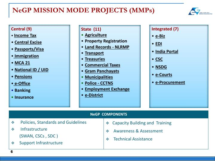 NeGP MISSION MODE PROJECTS (MMPs)