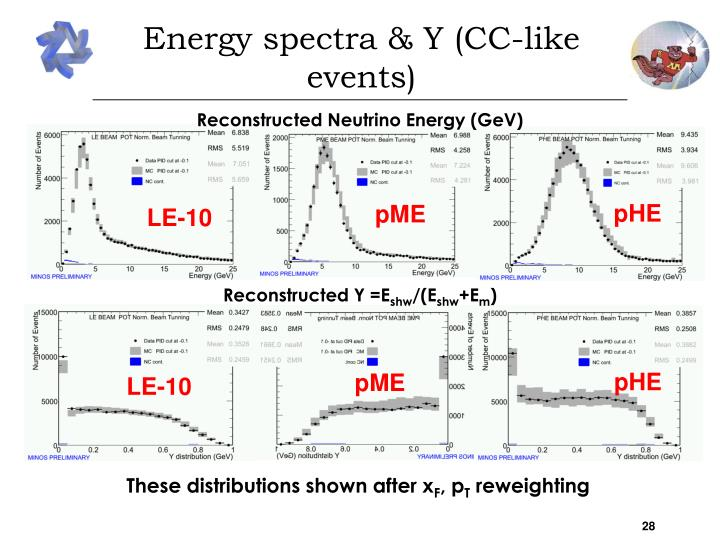 Energy spectra & Y (CC-like events)