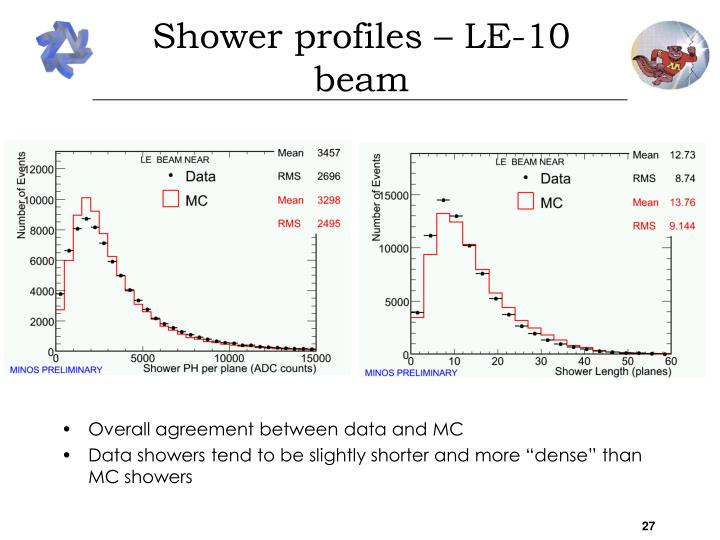 Shower profiles – LE-10 beam