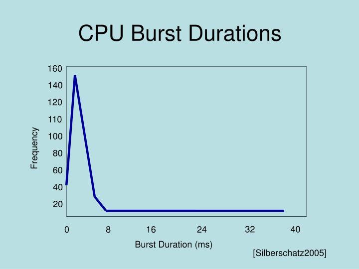 CPU Burst Durations